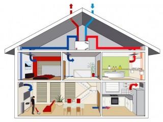 Интеллектуальная вентиляция для жилых помещений